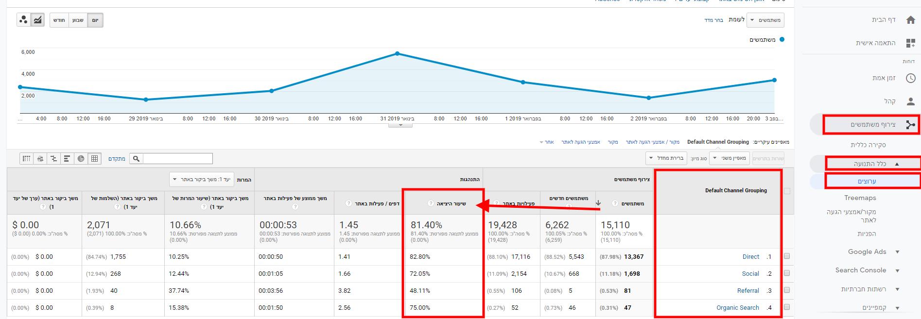 Bounce Rate - כיצד לחשב אחוז נטישה לפי מקור תנועה באמצעות גוגל אנליטיקס