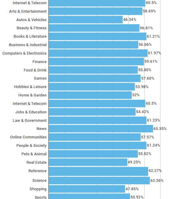"Bounce Rate ממוצע ע""פ תחום"